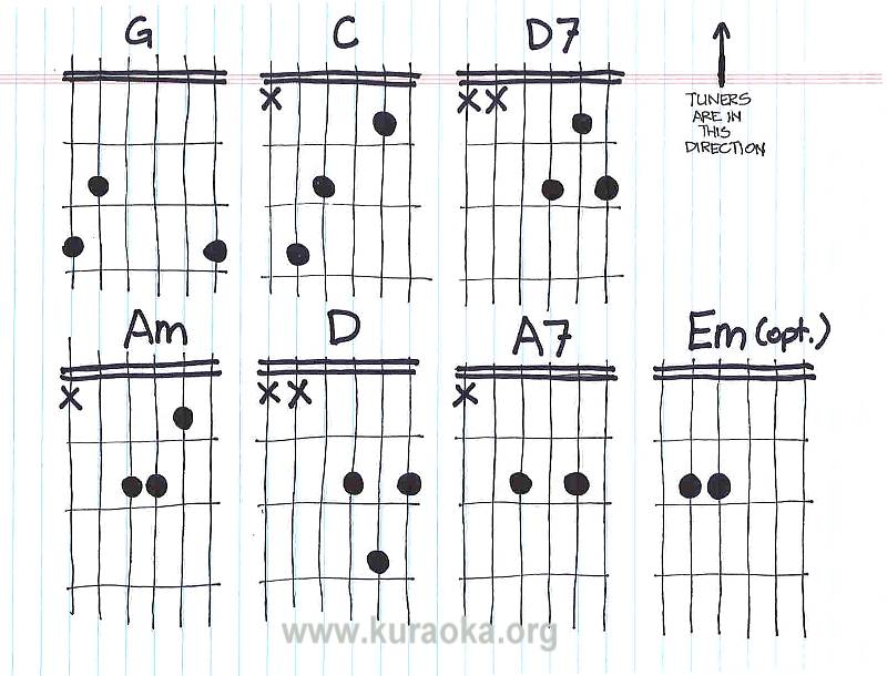 Topics For Guitar Presents Free Guitar Notes Chart - Owenparkineu0026#39;s blog
