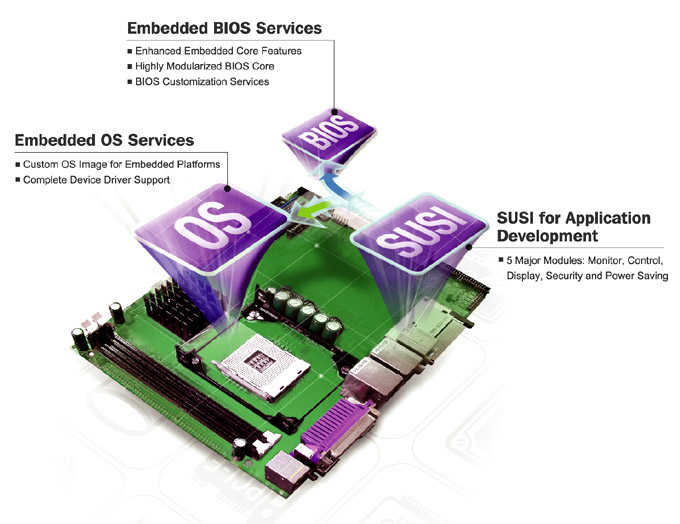 Operating Systems: Embedded Operating System