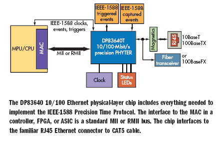 Gigabit Ethernet Specification on Port    Sel 2890 Ethernet Transceiver Guideform Specification