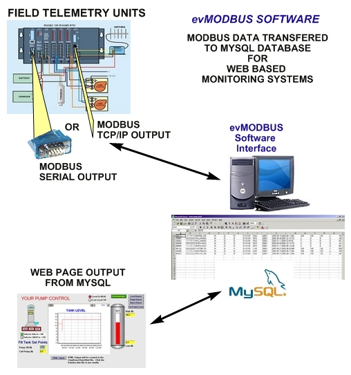 modbus devices