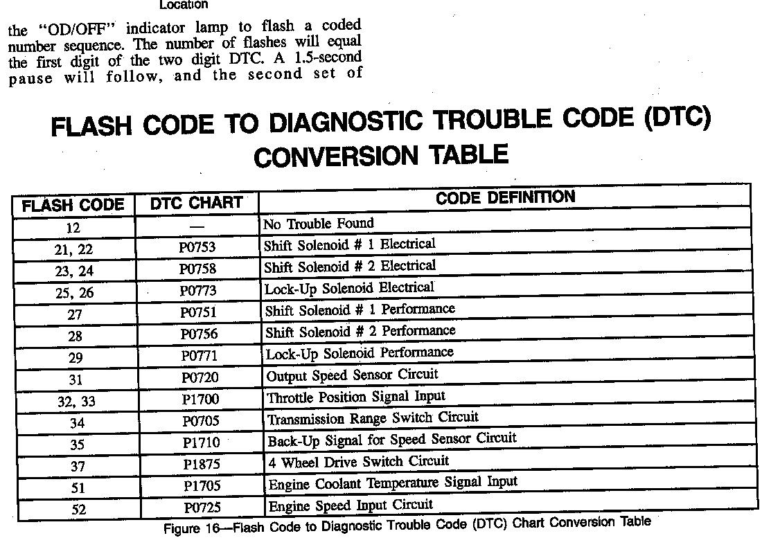Chevrolet Obd2 Obdii Engine Light Trouble Codes Autos Post